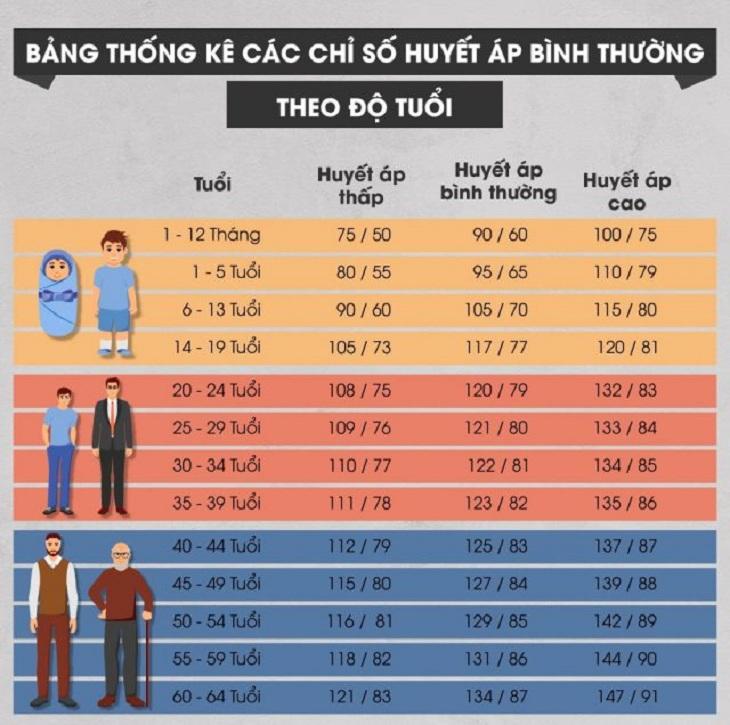 Huyết áp là gì? Như thế nào là huyết áp bình thường? đơn vị đo  huyết áp (mmHg)